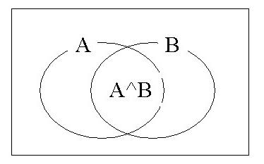 조건부 확률(베이지안)의 이해를 위한 예제 및 풀이