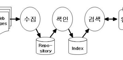 PageRank 와 구글 검색엔진