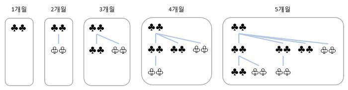 [기획 연재] 수학과 프로그래밍 – 피보나치 수