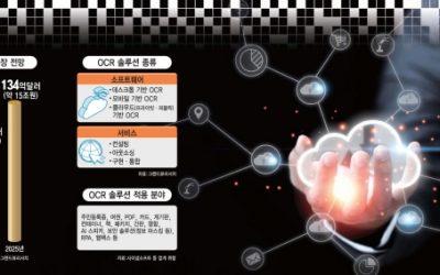 [이슈분석]AI 만난 OCR, 비대면 수요 속 공급 폭주…디지털 전환 '속도'