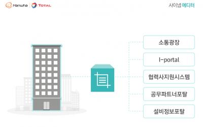 사이냅소프트, 한화토탈과 에디터 '사이트 라이선스' 계약 체결